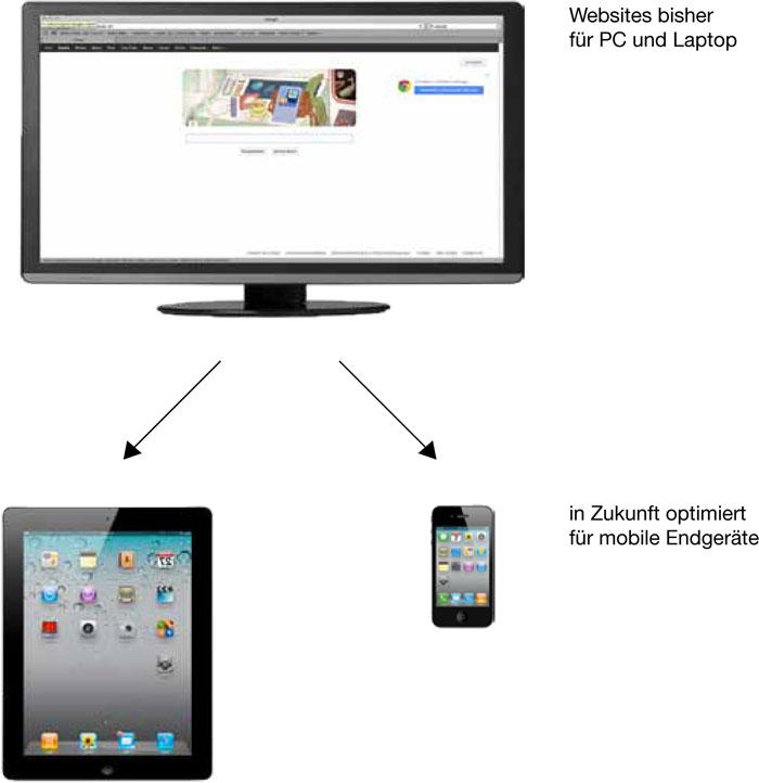 Responsives Webdesign bei M&W Werbeagentur Passau/Eging