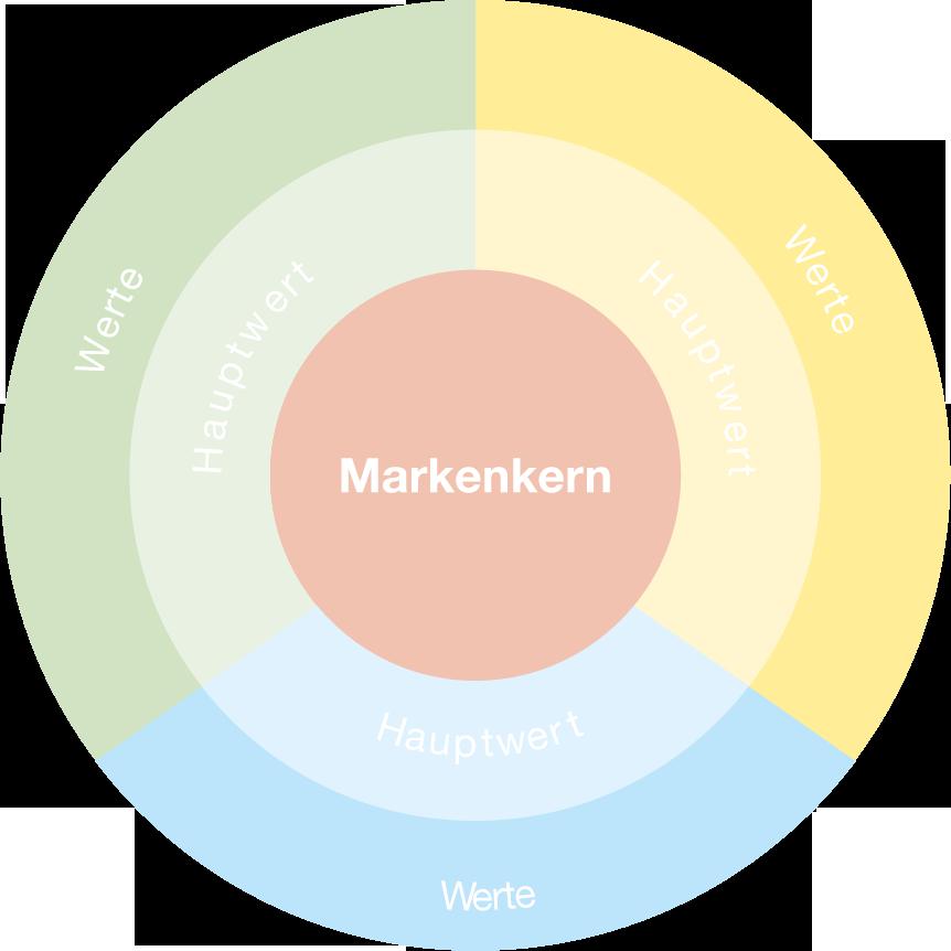 MundW-Markenbildung-Branding-Markenberatung