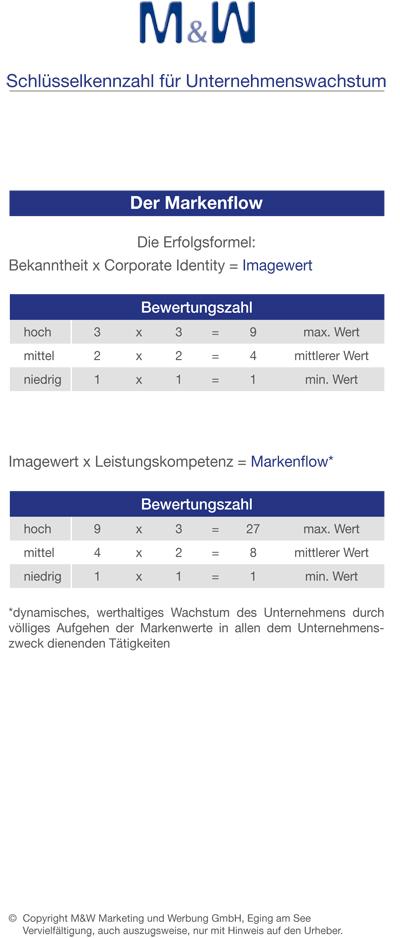 https://www.mweging.de/wp-content/uploads/2013/07/MundW_Schluesselkennzahl.jpg